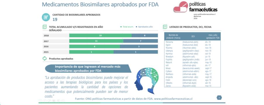 FDA ha aprobado 19 productos biosimilares en los últimos 4 años. EMA 58 en los últimos 11.