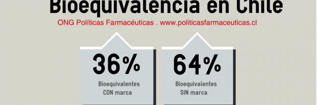 Estudio: Bioequivalencia en Chile: Análisis y recomendaciones.